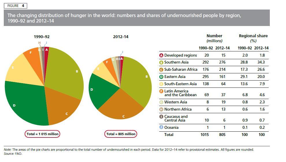 Distribuzione della fame nel mondo