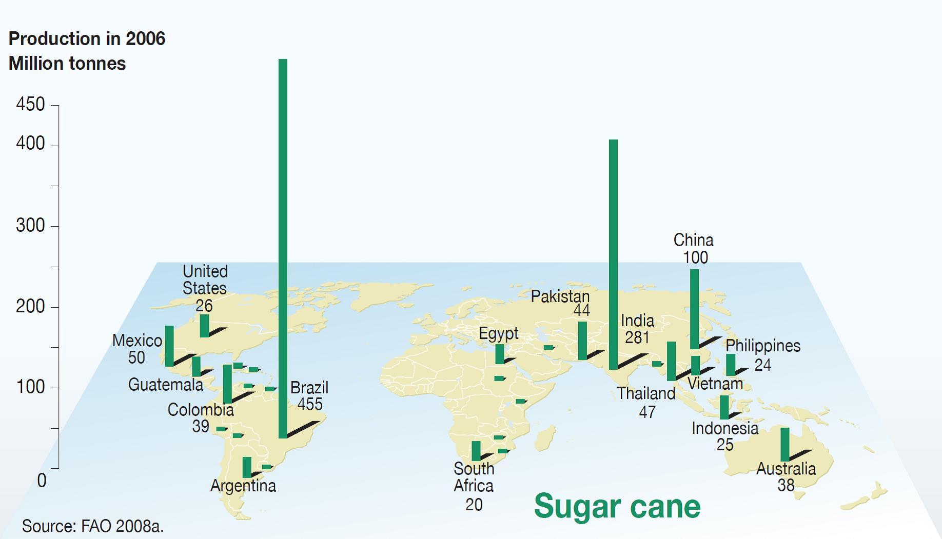 Maggiori produttori di canna da zucchero al mondo