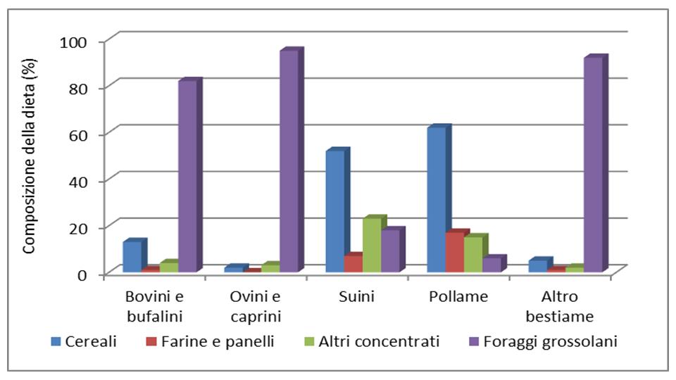 Composizione a livello globale della dieta di differenti categorie di bestiame espressa in energia metabolizzabile equivalente