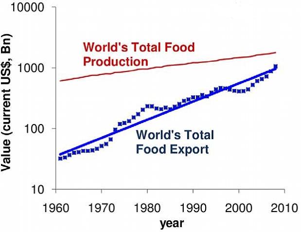 Andamento commercio alimentare e produzione alimentare mondiale