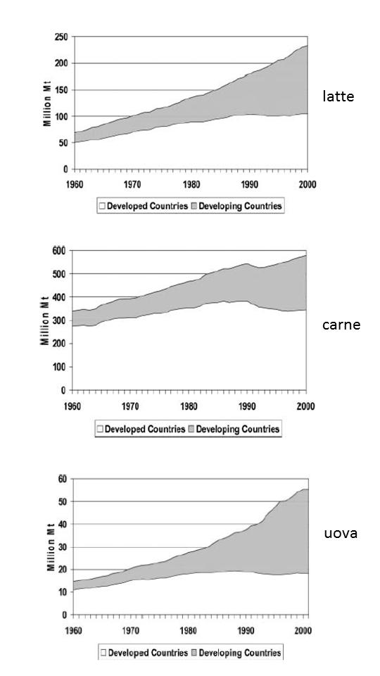 Evoluzione della produzione di latte, carne e uova nei paesi sviluppati e in via di sviluppo dal 1960 al 2000