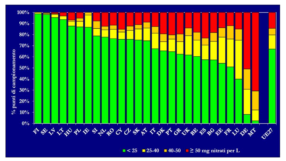Diagramma di frequenza delle classi di nitrati nelle acque sotterranee (concentrazioni medie annue)