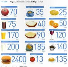 Costo idrico degli alimenti