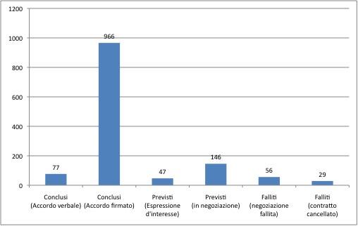 Numero di accordi transnazionali di grandi acquisizioni di terra
