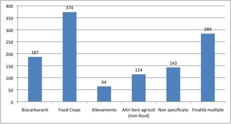 Finalità d'uso della terra oggetto di trattative transnazionali nel settore agricolo