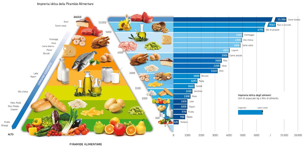 Impronta idrica negli alimenti
