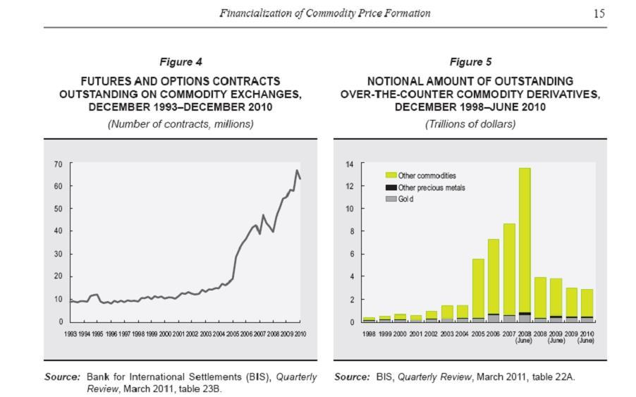 Finanziarizzazione dei prezzi delle commodities