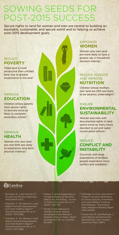 Ruolo della terra negli Obiettivi di Sviluppo Sostenibile