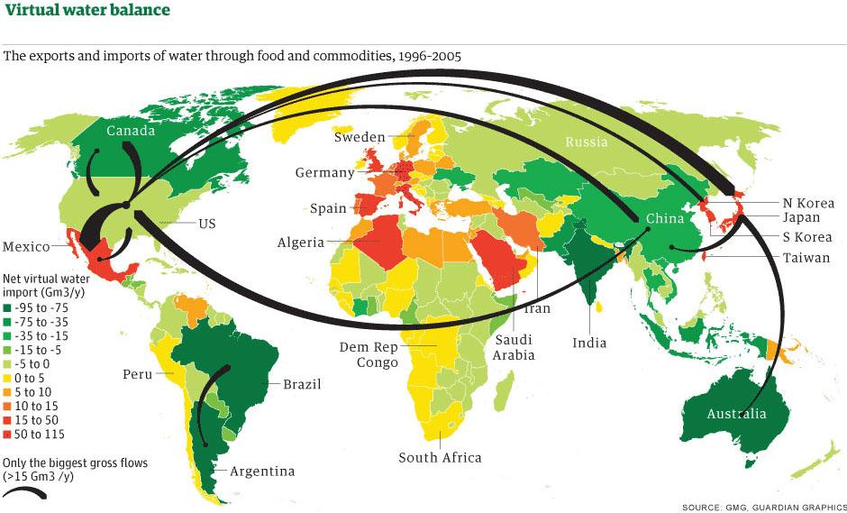 Virtual Water trade