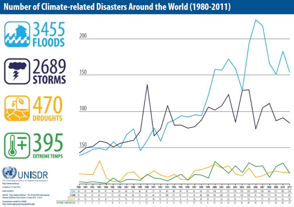 Disastri naturali indotti dal cambiamento climatico