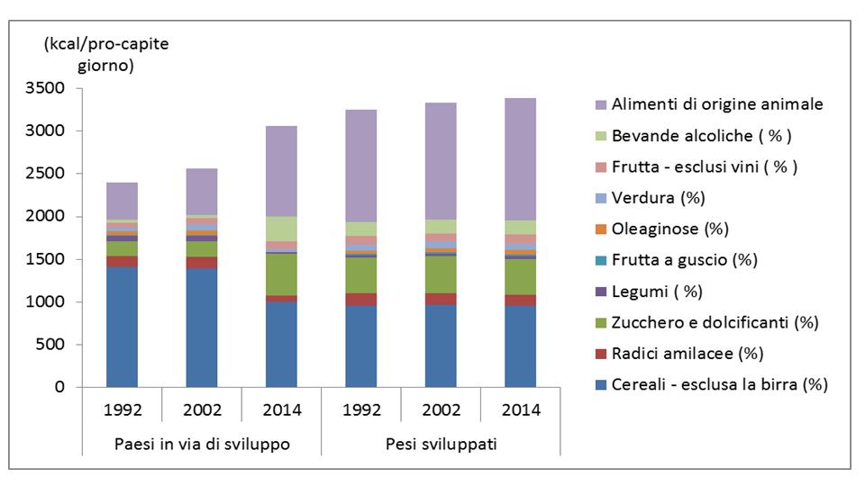 Approvvigionamento energetico alimentare (kcal / pro-capite giorno)