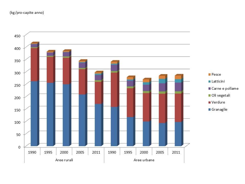 Consumo di cibo per categoria alimentare in aree rurali e urbane in Cina