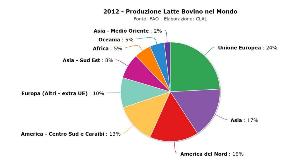 Ripartizione percentuale tra Paesi produttori di latte bovino su scala mondiale.