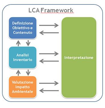 Componenti principali della metodologia di calcolo LCA