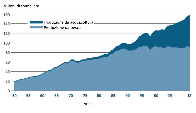 Produzione mondiale di pesce dal 1950 al 2012