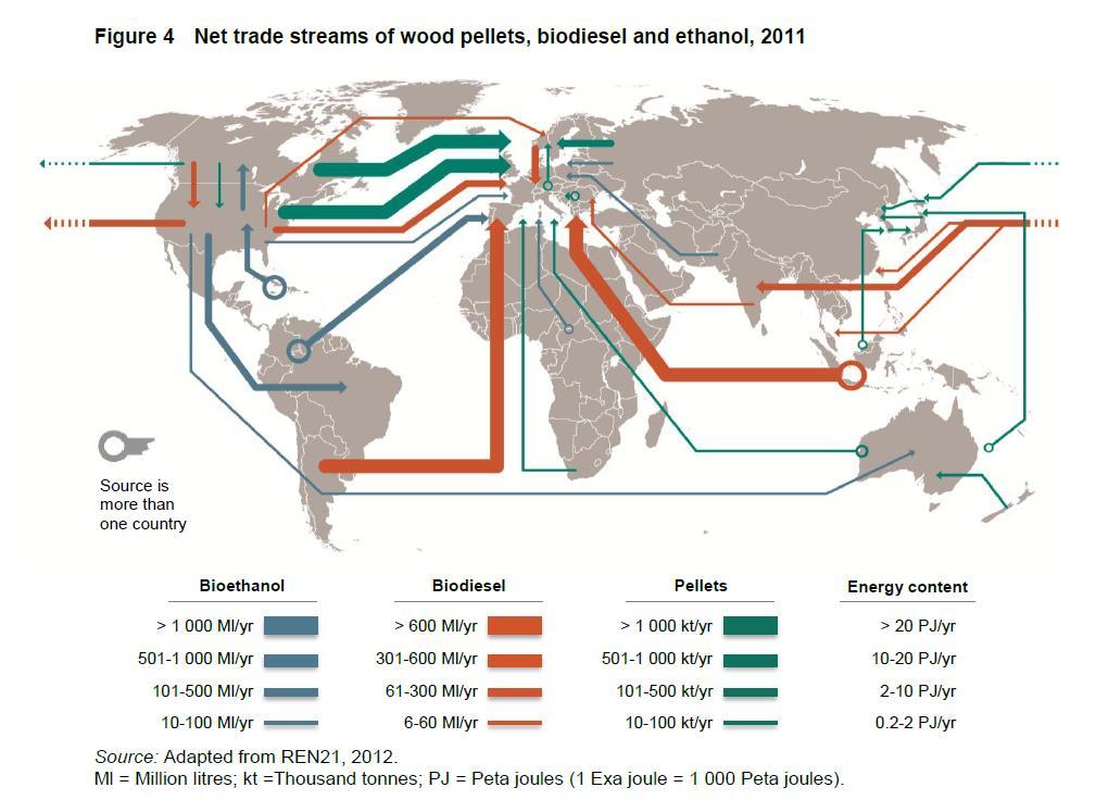 Flussi commerciali di legname, biodiesel ed etanolo