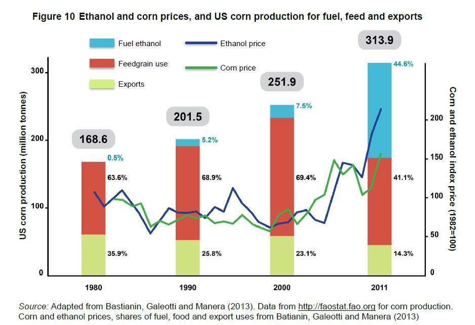 Produzione di etanolo e prezzo del mais