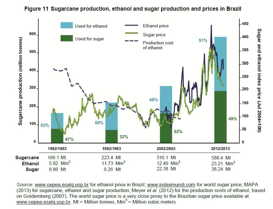 Produzione di etanolo e prezzi della canna da zucchero
