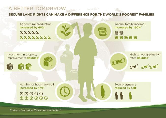 Impatto del riconoscimento di diritti alla terra in termini di sviluppo